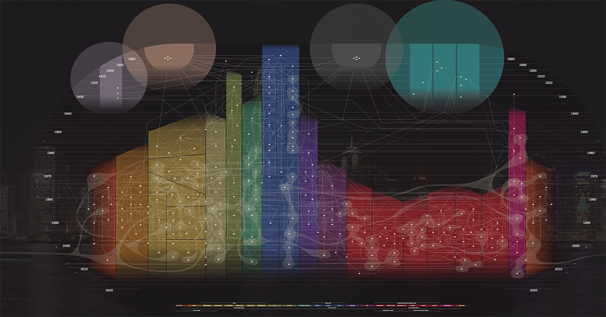 Interactive Music Map Chronicles History of Genres - BPM Supreme